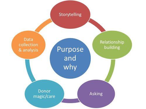 Relationship Fundraising Model