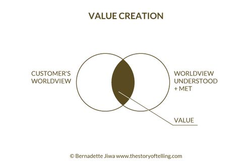Value Creation Jiwa