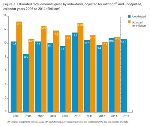 UK Individual Giving 2005 to 2014